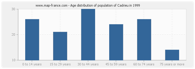 Age distribution of population of Cadrieu in 1999