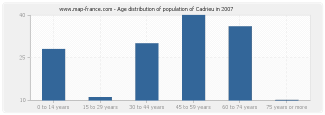Age distribution of population of Cadrieu in 2007
