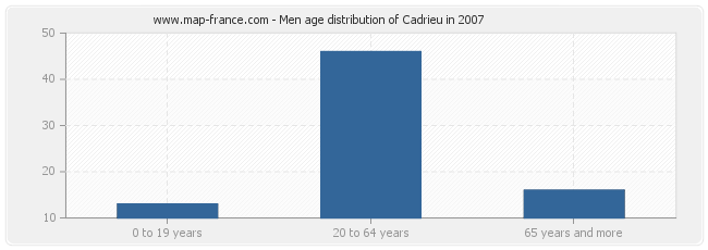 Men age distribution of Cadrieu in 2007