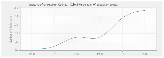 Cadrieu : Cubic interpolation of population growth