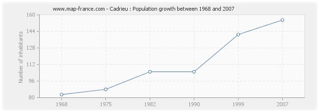Population Cadrieu