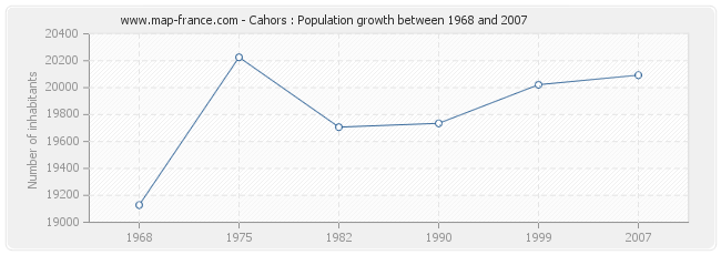 Population Cahors
