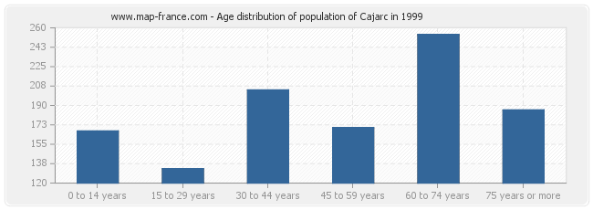 Age distribution of population of Cajarc in 1999
