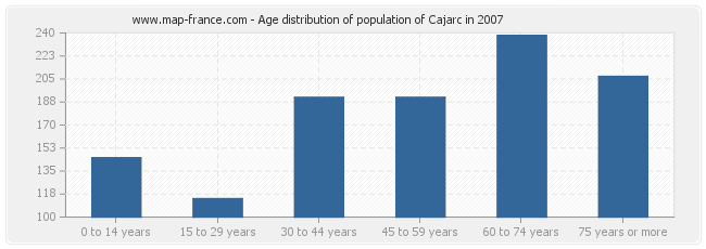 Age distribution of population of Cajarc in 2007