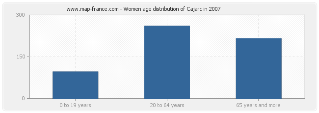 Women age distribution of Cajarc in 2007