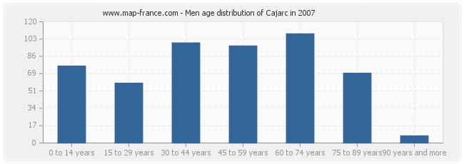 Men age distribution of Cajarc in 2007