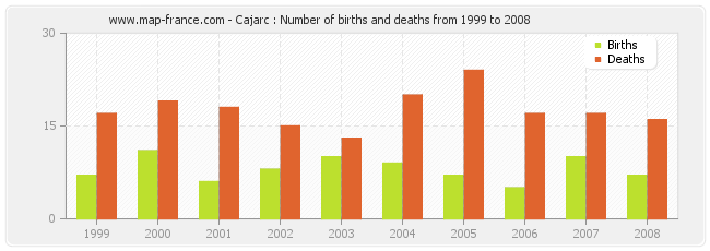Cajarc : Number of births and deaths from 1999 to 2008