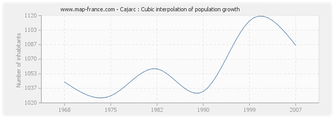 Cajarc : Cubic interpolation of population growth