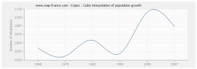 Cajarc : Cubic interpolation of population growth