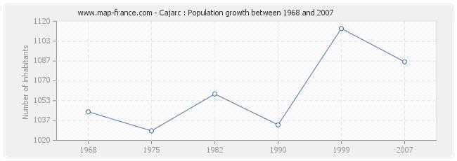 Population Cajarc