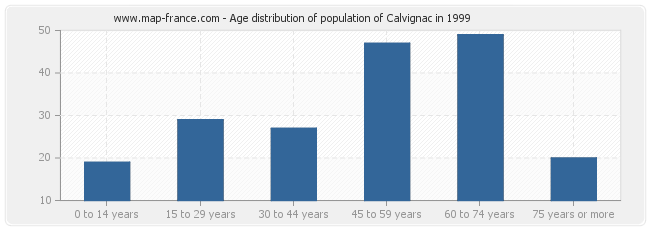Age distribution of population of Calvignac in 1999