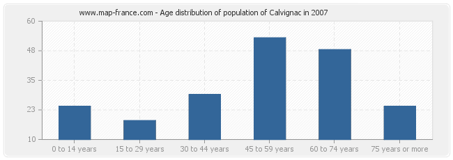 Age distribution of population of Calvignac in 2007