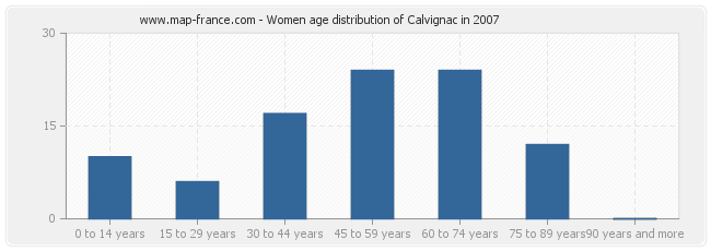 Women age distribution of Calvignac in 2007