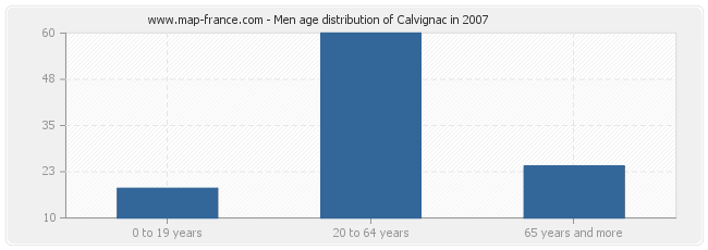 Men age distribution of Calvignac in 2007