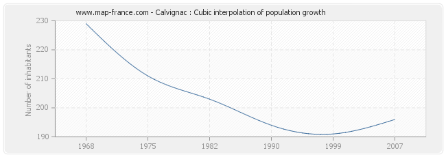 Calvignac : Cubic interpolation of population growth
