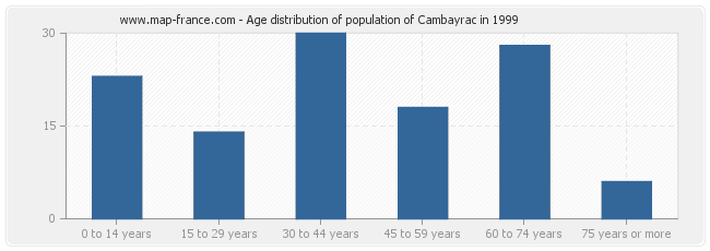 Age distribution of population of Cambayrac in 1999