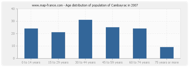 Age distribution of population of Cambayrac in 2007