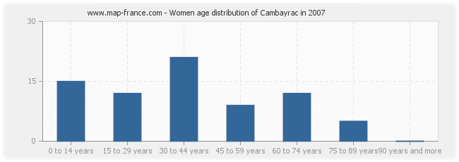 Women age distribution of Cambayrac in 2007