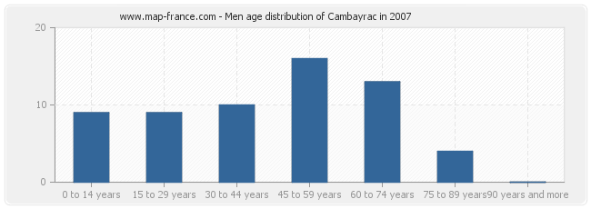 Men age distribution of Cambayrac in 2007