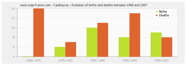 Cambayrac : Evolution of births and deaths between 1968 and 2007