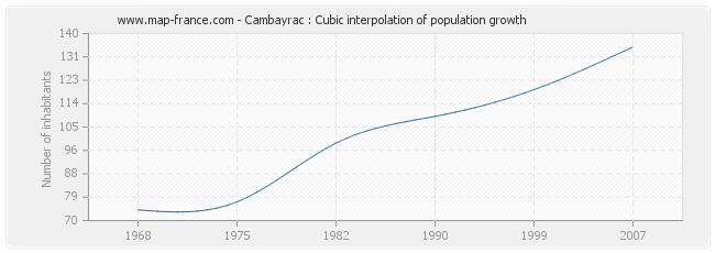 Cambayrac : Cubic interpolation of population growth