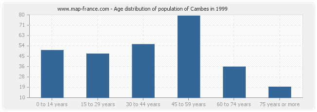 Age distribution of population of Cambes in 1999