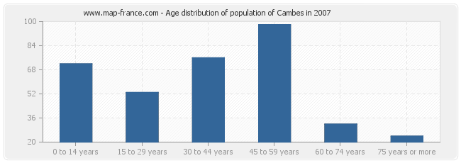 Age distribution of population of Cambes in 2007