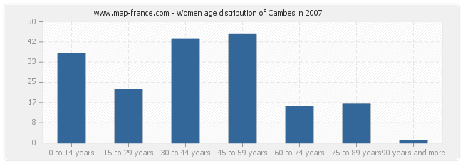 Women age distribution of Cambes in 2007