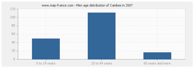 Men age distribution of Cambes in 2007