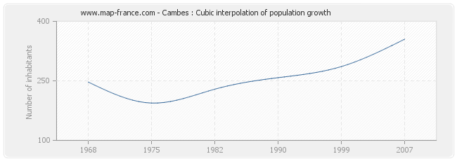 Cambes : Cubic interpolation of population growth