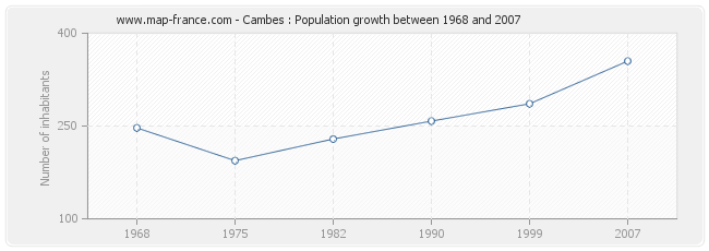 Population Cambes