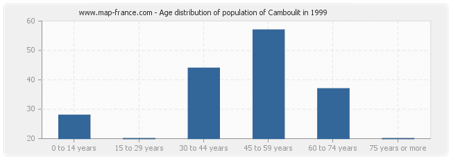 Age distribution of population of Camboulit in 1999