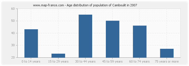 Age distribution of population of Camboulit in 2007