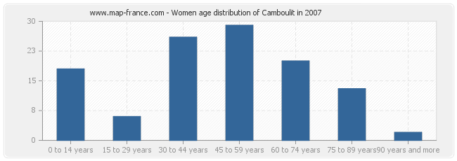 Women age distribution of Camboulit in 2007