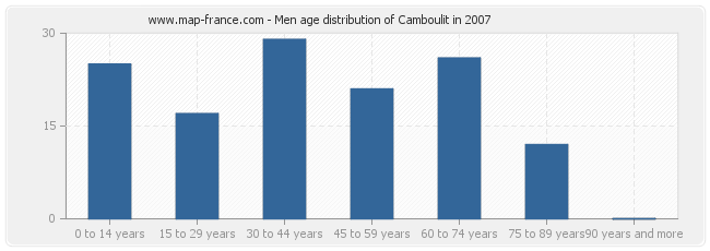 Men age distribution of Camboulit in 2007