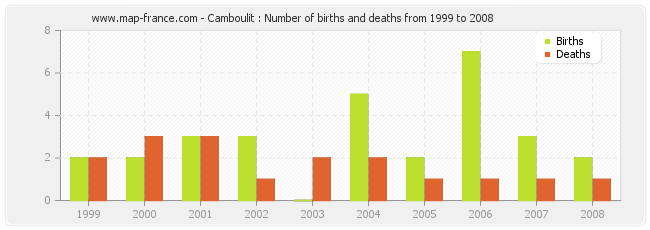 Camboulit : Number of births and deaths from 1999 to 2008