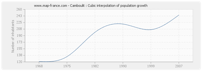 Camboulit : Cubic interpolation of population growth