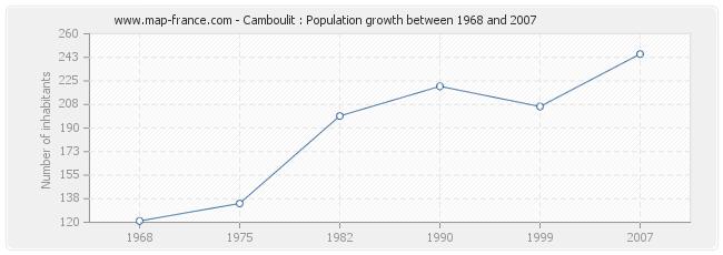 Population Camboulit
