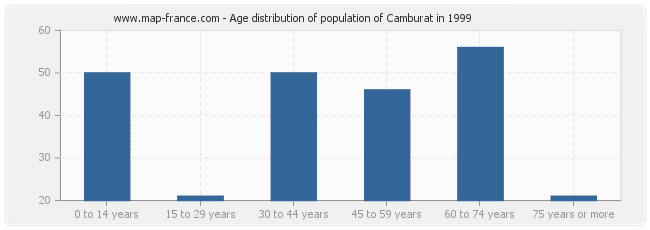 Age distribution of population of Camburat in 1999