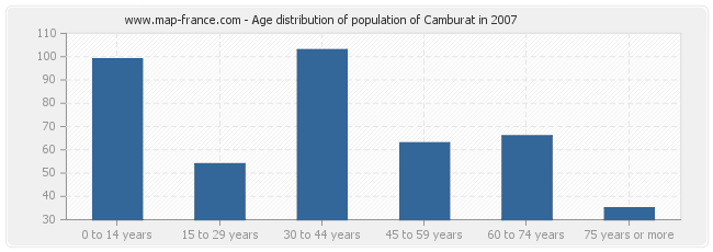 Age distribution of population of Camburat in 2007