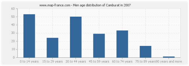 Men age distribution of Camburat in 2007