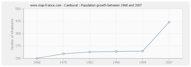 Population Camburat