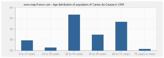 Age distribution of population of Caniac-du-Causse in 1999