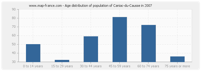 Age distribution of population of Caniac-du-Causse in 2007