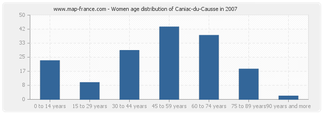 Women age distribution of Caniac-du-Causse in 2007