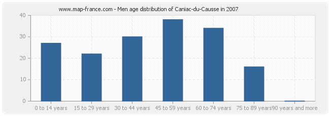 Men age distribution of Caniac-du-Causse in 2007