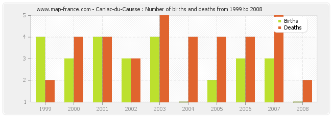 Caniac-du-Causse : Number of births and deaths from 1999 to 2008