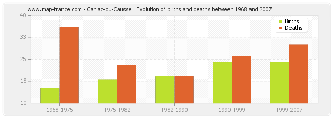 Caniac-du-Causse : Evolution of births and deaths between 1968 and 2007