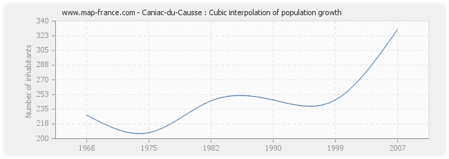 Caniac-du-Causse : Cubic interpolation of population growth