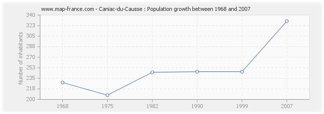 Population Caniac-du-Causse